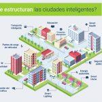 Datos curiosos sobre las ciudades inteligentes