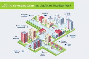 Lee más sobre el artículo Datos curiosos sobre las ciudades inteligentes