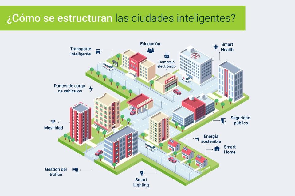 En este momento estás viendo Datos curiosos sobre las ciudades inteligentes
